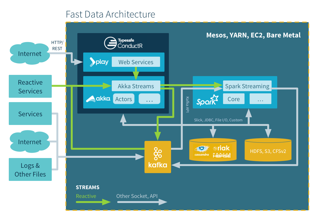Fast data big data evolved lightbend for Architecture big data