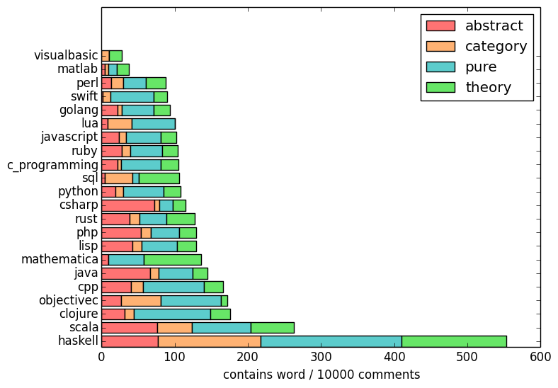 How Scala Compares With 20 Other Programming Languages