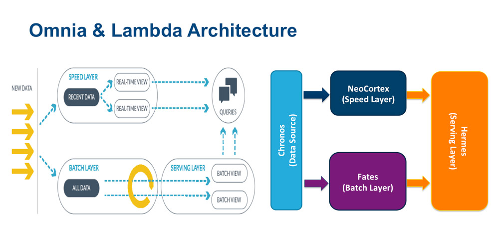 Omnia and Lambda Architecture